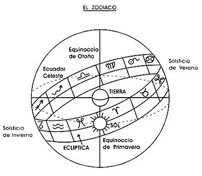 zodiaco como funciona